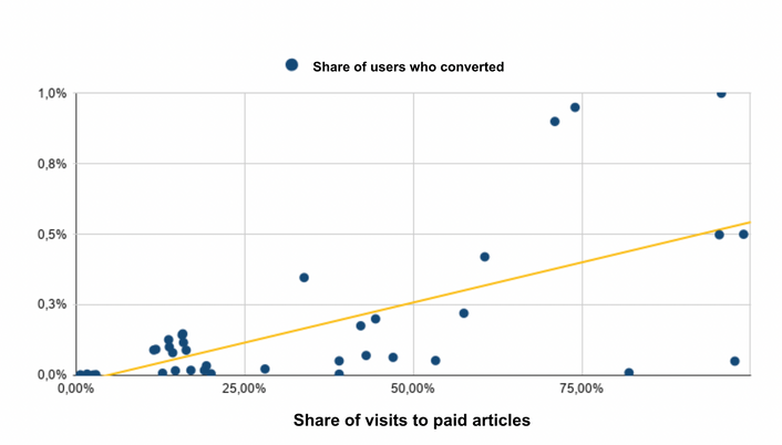 How to Optimize your Hard Paywall.