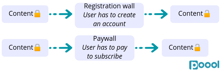 Paywall for Brands