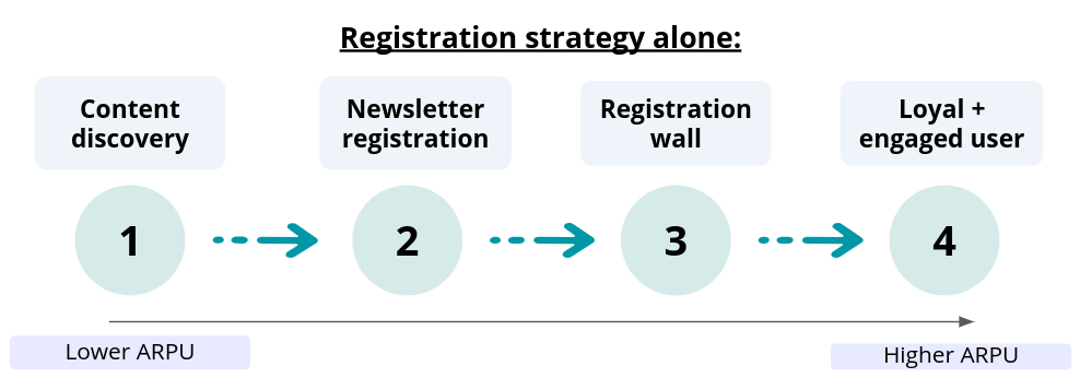 Build a Registration Journey that Collects Leads and First-Party Data